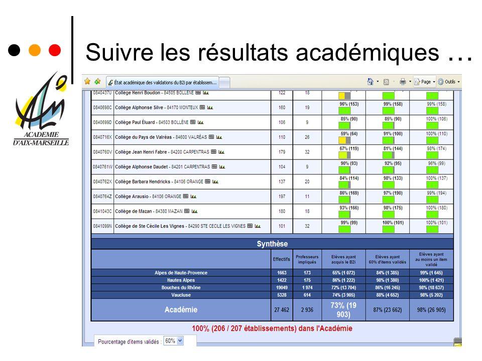 Suivre les résultats académiques …
