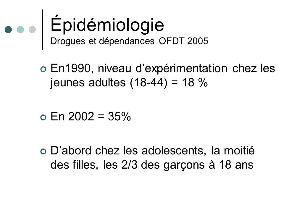 Épidémiologie Drogues et dépendances OFDT 2005 En1990, niveau dexpérimentation chez les jeunes adultes (18-44) = 18 % En 2002 = 35% Dabord chez les ad