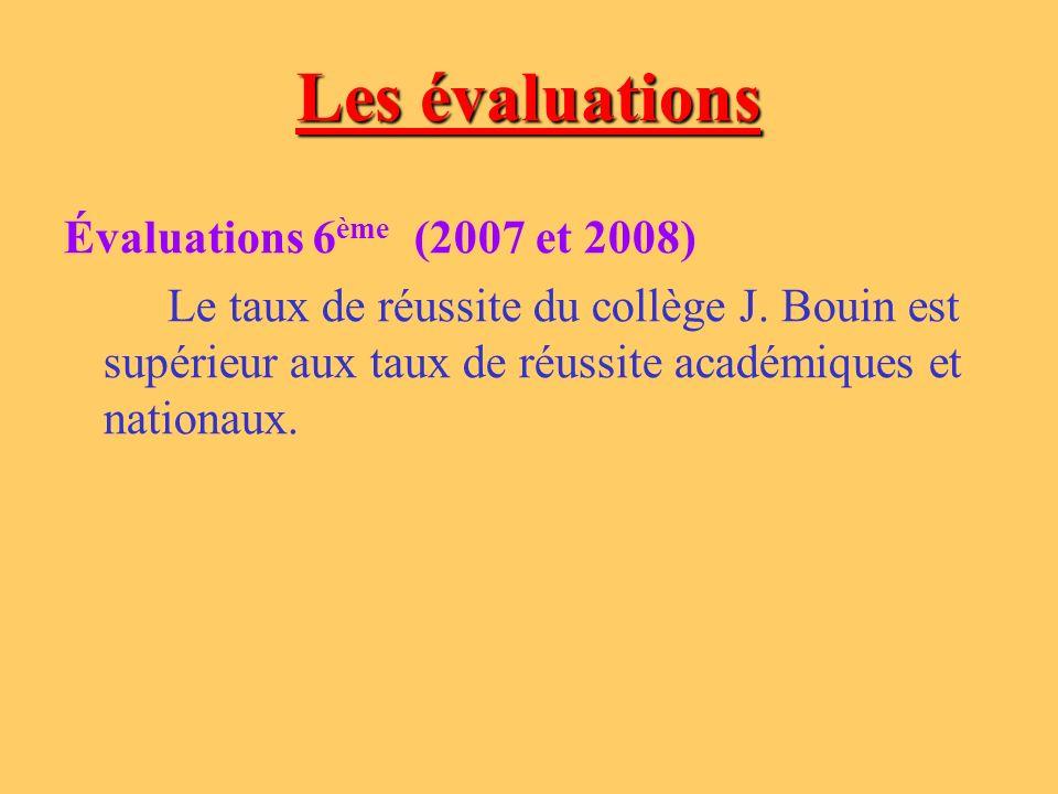 Evaluations 2009 évaluation CM2 Janvier 2009 évaluation 6ème Septembre 2009 Géométrie66,4%64,2% Grandeurs et mesures63%63,1% Organisation et gestion des données 41%64,3% Nombres et calculs66,6%65,9% TOTAL59,25%64,7%