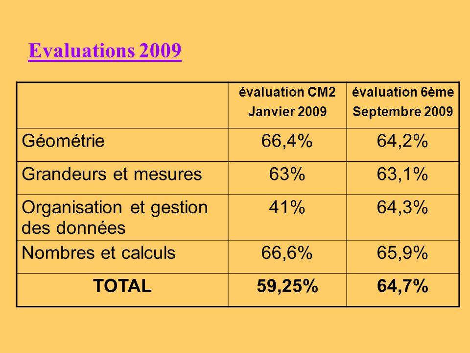 Items les moins réussis : Item 83 Pose et effectue les opérations suivantes 34,6 : 5 22 % Evaluation CM2