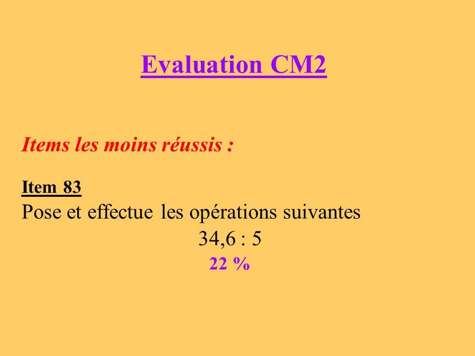 Résoudre des problèmes relevant des quatre opérations Evaluation 6ème (2008) Pierre achète une baguette à 0,75, une tarte à 4,70, un éclair à 1,25 et des bonbons pour 0,30 euros.