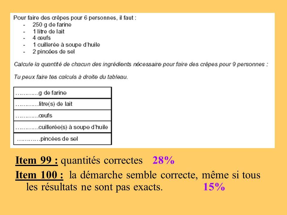 Evaluation 6ème (2009) Item 49 : 41,1% Item 50 : 27,7% Item 51 : 11,6%