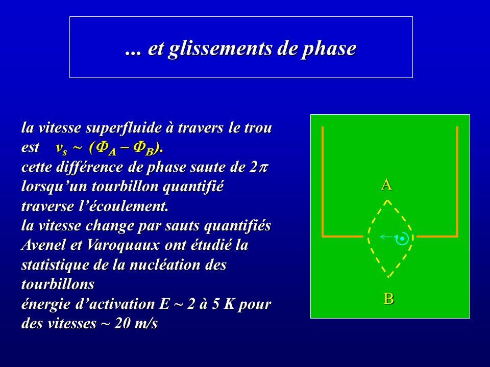 ...et glissements de phase la vitesse superfluide à travers le trou est v s ~ ( ).