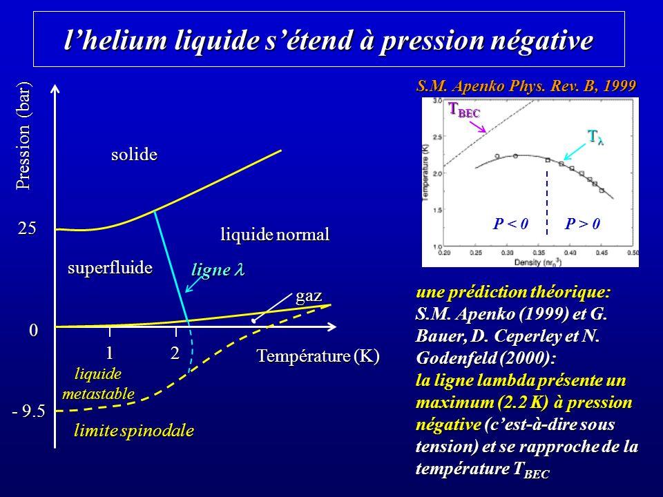 lhelium liquide sétend à pression négative une prédiction théorique: S.M.