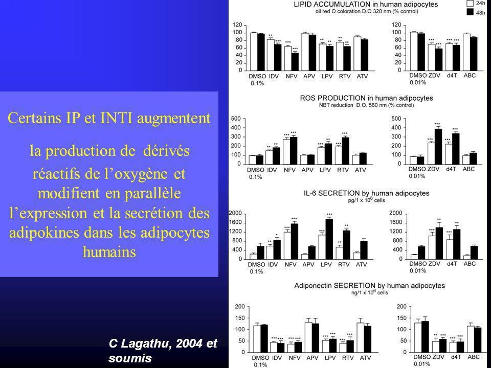 Certains IP et INTI augmentent la production de dérivés réactifs de loxygène et modifient en parallèle lexpression et la secrétion des adipokines dans les adipocytes humains C Lagathu, 2004 et soumis