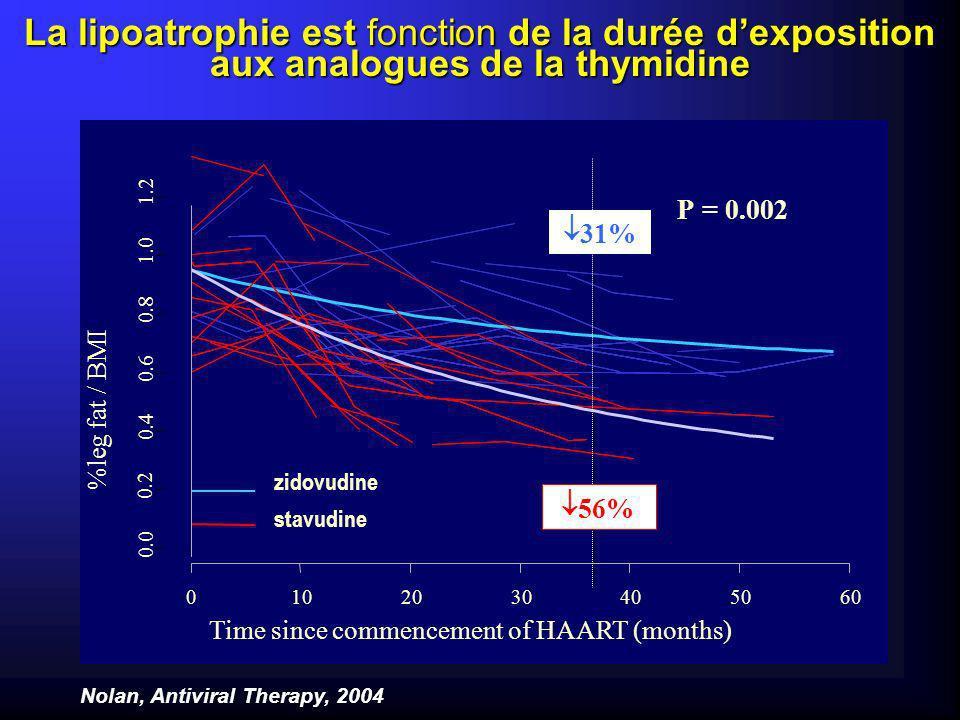 Probability of remaining free of subcutaneous fat wasting / LD Time (days) from dual therapy to fat wasting / LD 0,0 0,2 0,4 0,6 0,8 1,0 02004006008001000 2 NRTI 2 NRTI + 1PI Lassociation dune IP aux INRT induit une progression plus rapide et plus sévère vers la lipoatrophie Mallal AIDS 2000, Reiss IAS 2003
