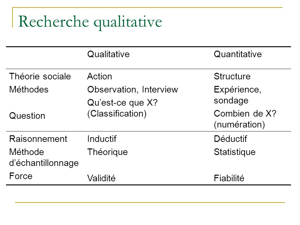 Recherche qualitative QualitativeQuantitative Théorie sociale Méthodes Question Action Observation, Interview Quest-ce que X.