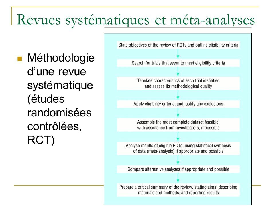 Revues systématiques et méta-analyses Méthodologie dune revue systématique (études randomisées contrôlées, RCT)