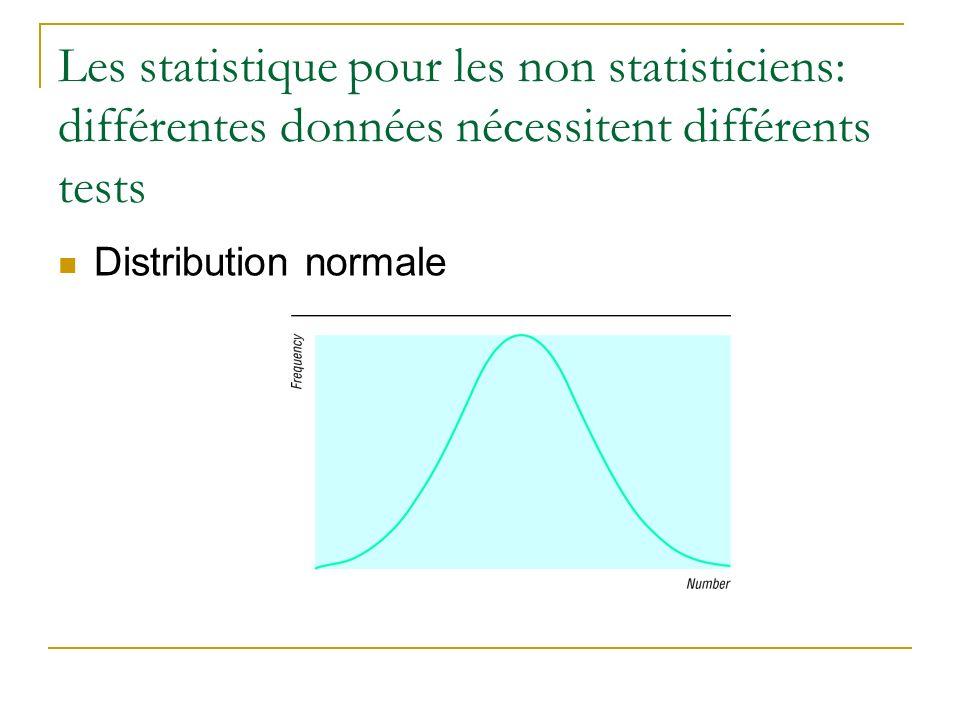 Les statistique pour les non statisticiens: différentes données nécessitent différents tests Distribution normale