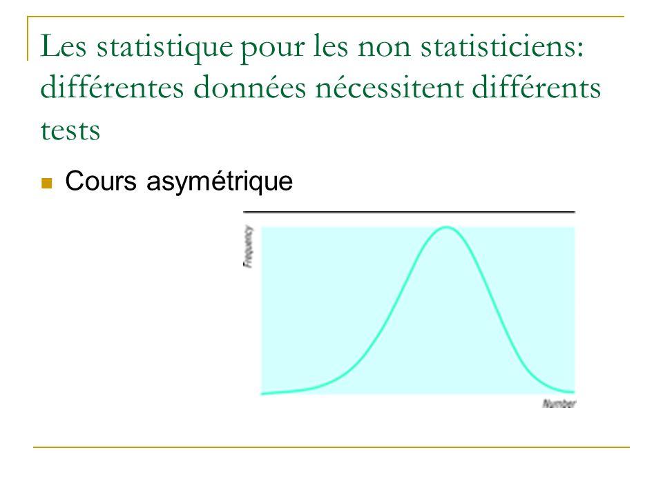 Les statistique pour les non statisticiens: différentes données nécessitent différents tests Cours asymétrique