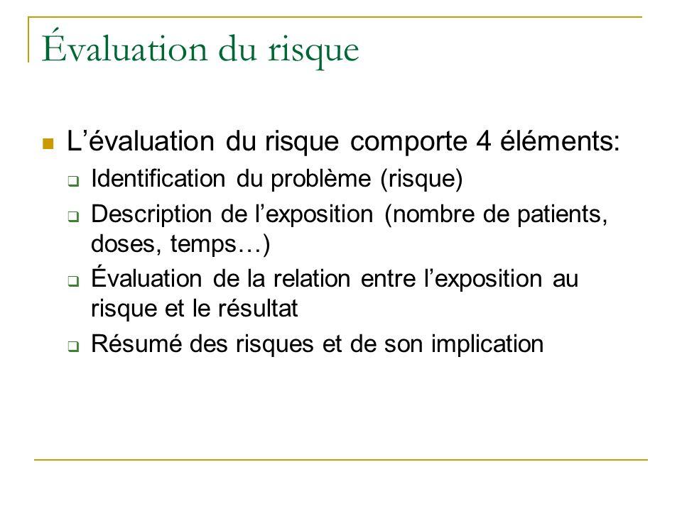 Évaluation du risque Lévaluation du risque comporte 4 éléments: Identification du problème (risque) Description de lexposition (nombre de patients, do