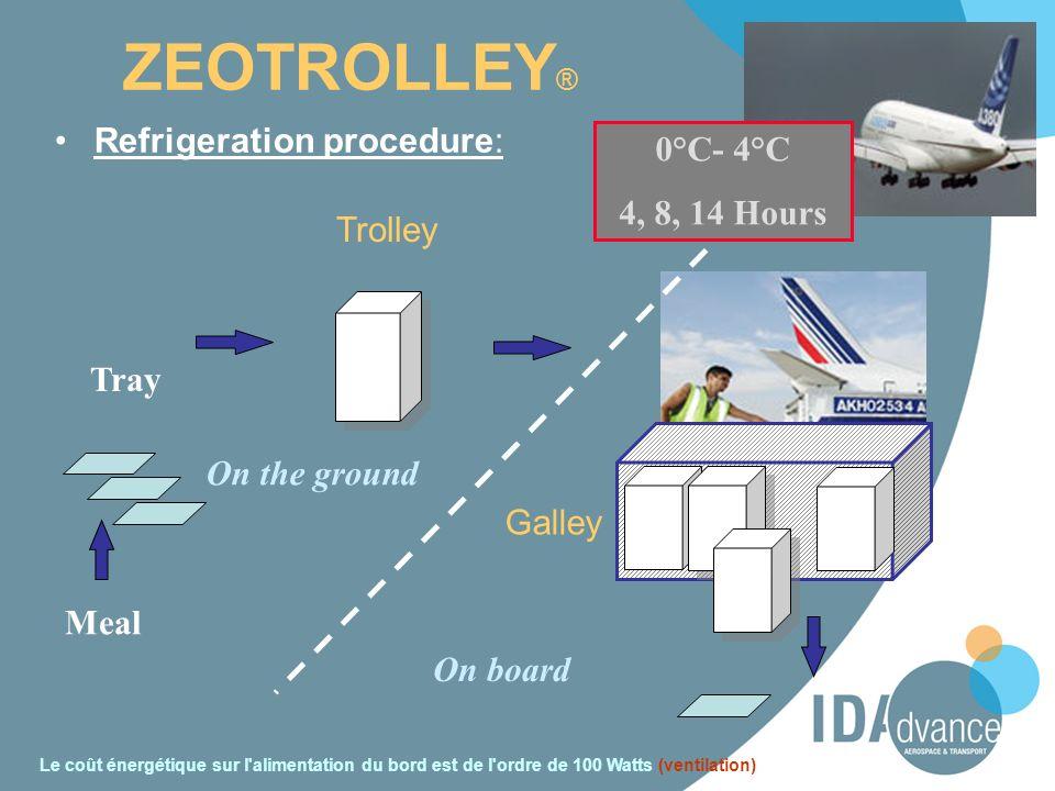 Refrigeration procedure: Tray Trolley Galley Meal On board On the ground ZEOTROLLEY ® Le coût énergétique sur l'alimentation du bord est de l'ordre de