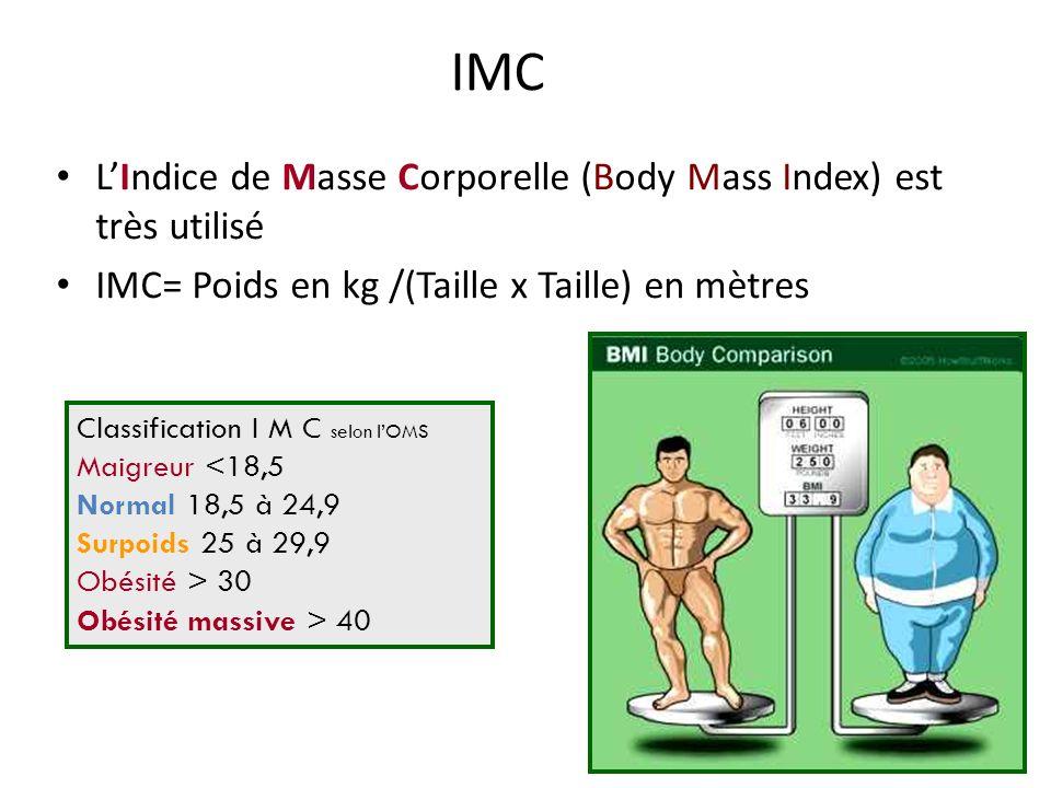 LIndice de Masse Corporelle (Body Mass Index) est très utilisé IMC= Poids en kg /(Taille x Taille) en mètres Classification I M C selon lOMS Maigreur