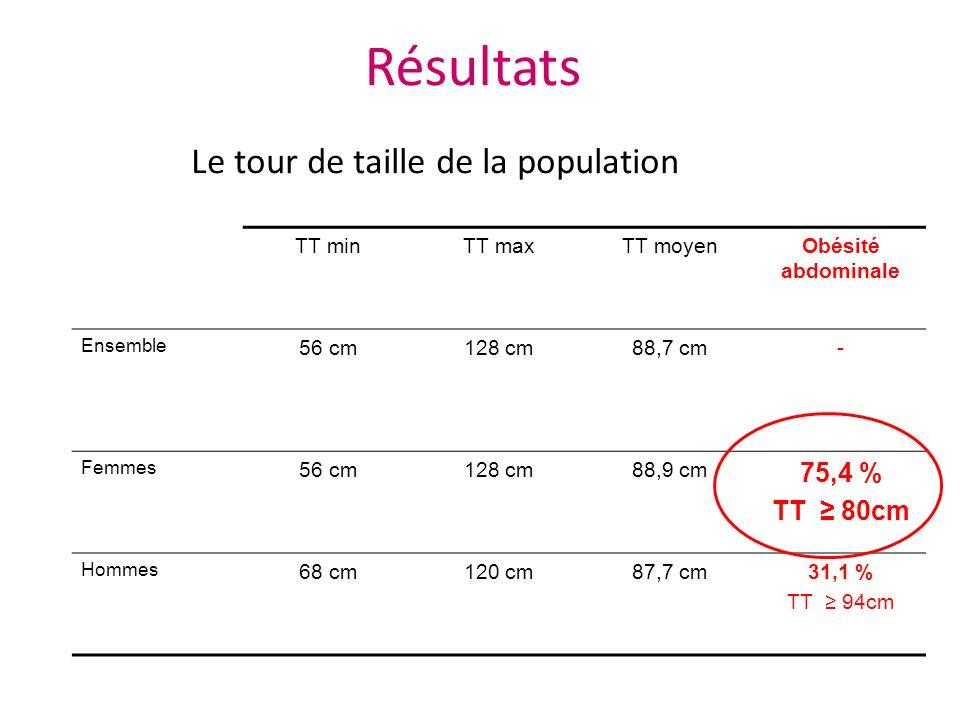 Résultats Le tour de taille de la population TT minTT maxTT moyenObésité abdominale Ensemble 56 cm128 cm88,7 cm- Femmes 56 cm128 cm88,9 cm 75,4 % TT 8