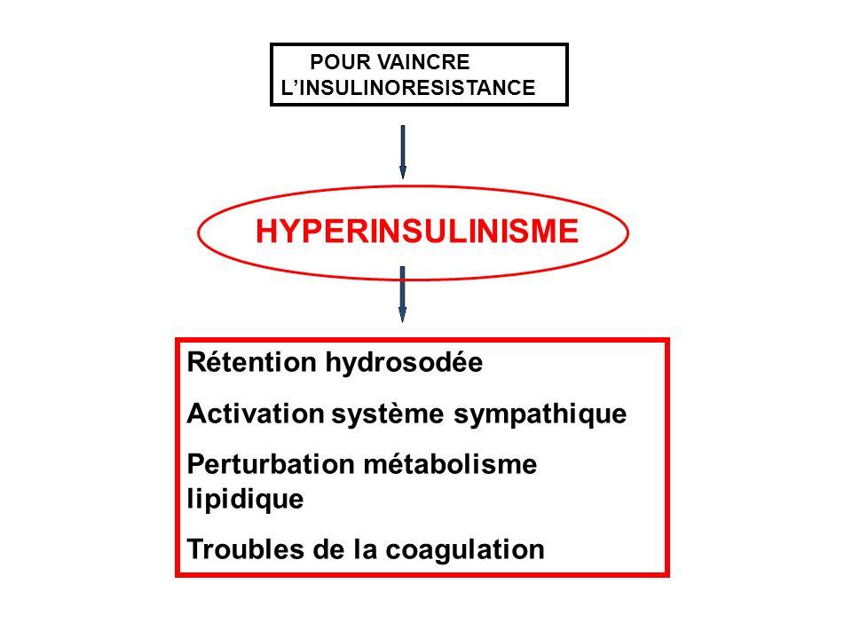 Rétention hydrosodée Activation système sympathique Perturbation métabolisme lipidique Troubles de la coagulation POUR VAINCRE LINSULINORESISTANCE