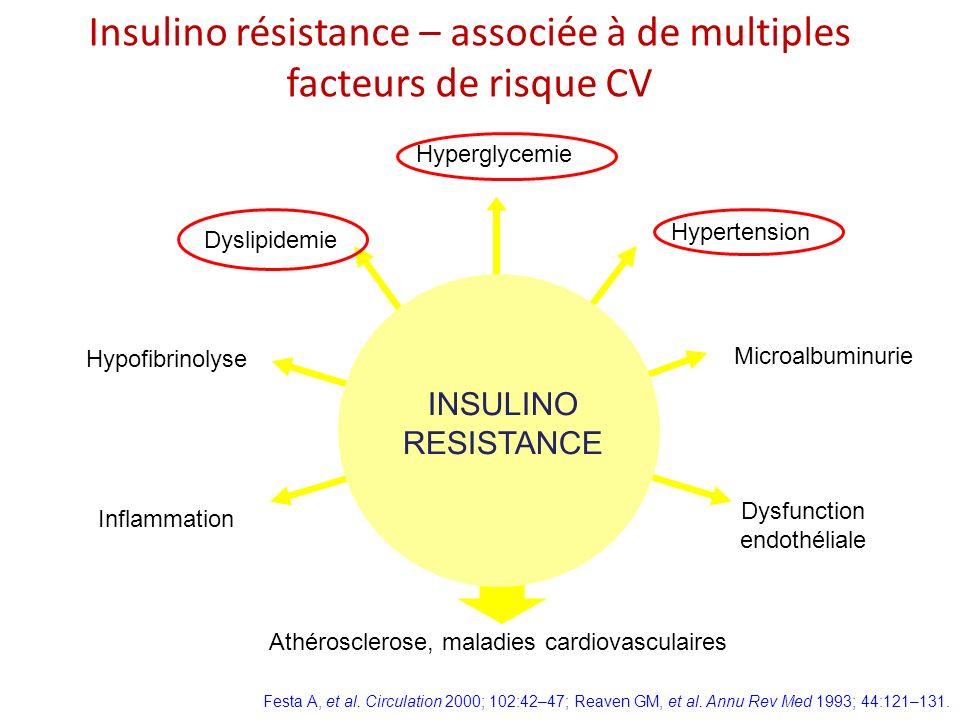 Dysfunction endothéliale Hypertension Hyperglycemie Dyslipidemie Inflammation INSULINO RESISTANCE Festa A, et al. Circulation 2000; 102:42–47; Reaven