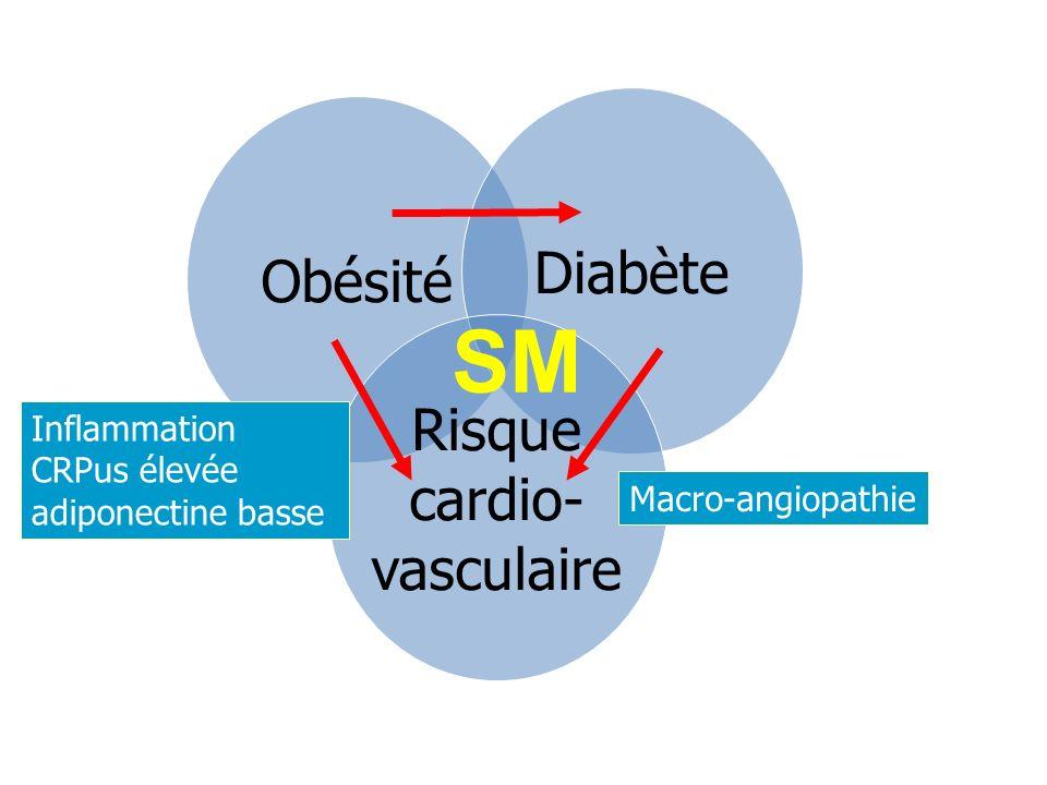 Obésité Diabète Risque cardio- vasculaire Inflammation CRPus élevée adiponectine basse Macro-angiopathie SM