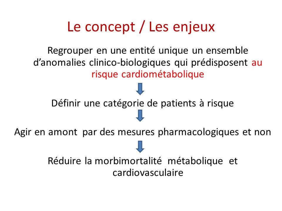 Regrouper en une entité unique un ensemble danomalies clinico-biologiques qui prédisposent au risque cardiométabolique Définir une catégorie de patien