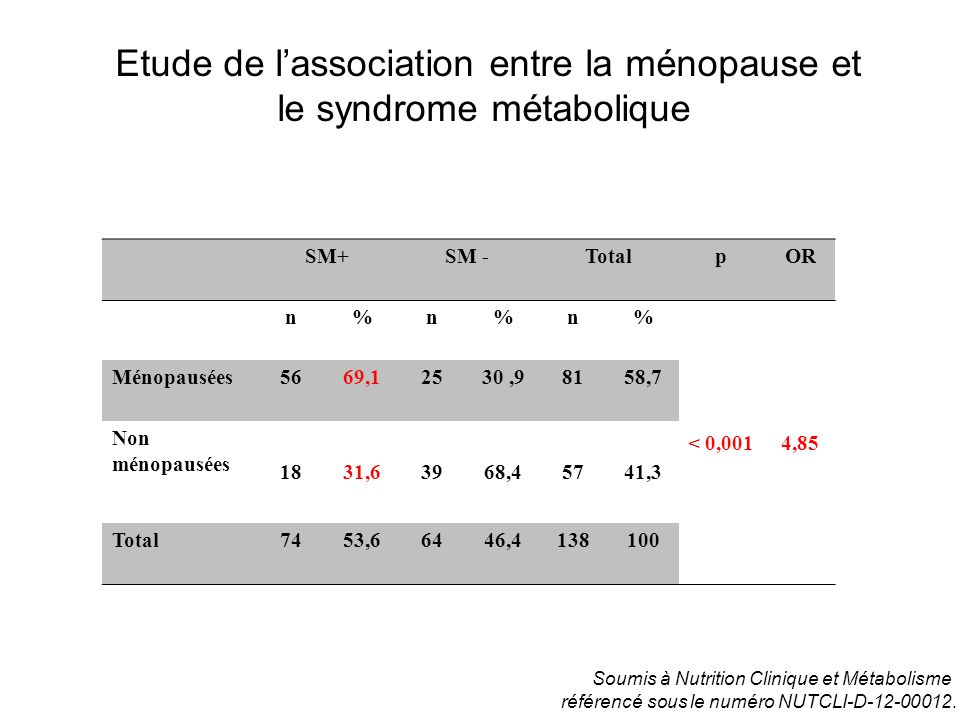Etude de lassociation entre la ménopause et le syndrome métabolique SM+SM -TotalpOR n%n%n% < 0,0014,85 Ménopausées5669,12530,98158,7 Non ménopausées 1
