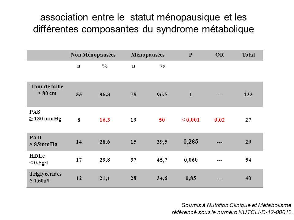 association entre le statut ménopausique et les différentes composantes du syndrome métabolique Non MénopauséesMénopauséesPORTotal n%n% Tour de taille