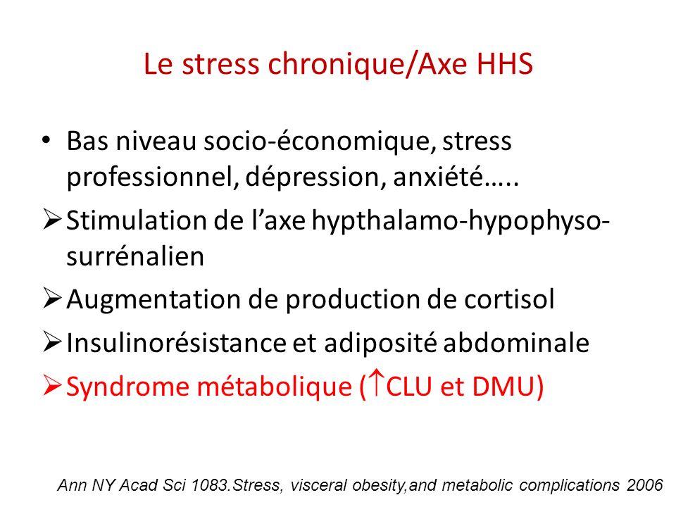 Le stress chronique/Axe HHS Bas niveau socio-économique, stress professionnel, dépression, anxiété….. Stimulation de laxe hypthalamo-hypophyso- surrén