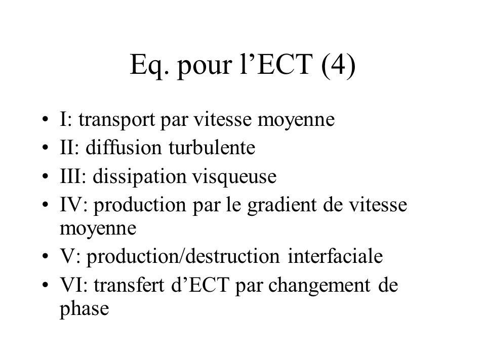 Eq. pour lECT (4) I: transport par vitesse moyenne II: diffusion turbulente III: dissipation visqueuse IV: production par le gradient de vitesse moyen
