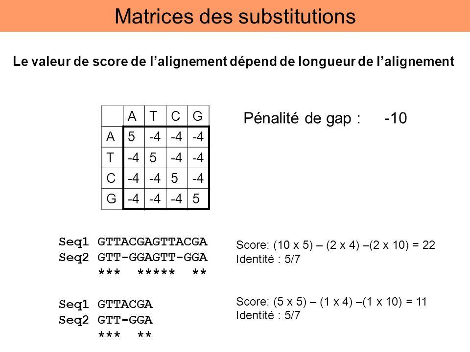 ATCG A5-4 T 5 C 5 G 5 Pénalité de gap : -10 Seq1 GTTACGAGTTACGA Seq2 GTT-GGAGTT-GGA *** ***** ** Seq1 GTTACGA Seq2 GTT-GGA *** ** Score: (10 x 5) – (2