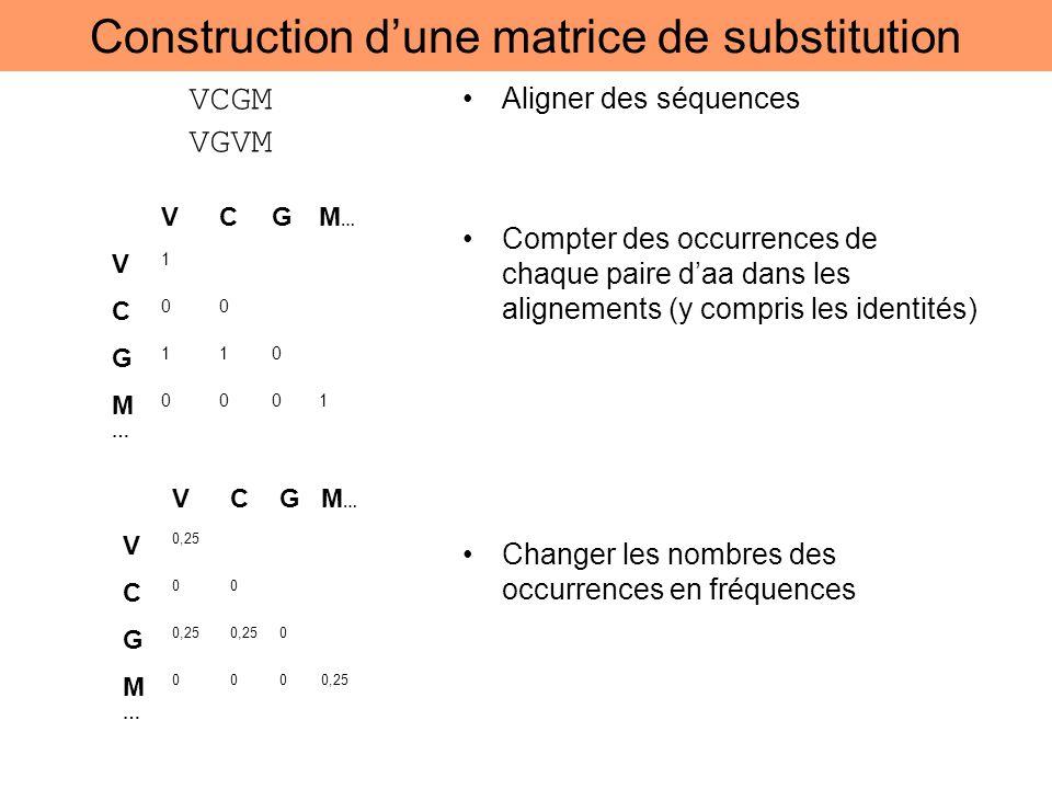 Construction dune matrice de substitution Aligner des séquences Compter des occurrences de chaque paire daa dans les alignements (y compris les identi