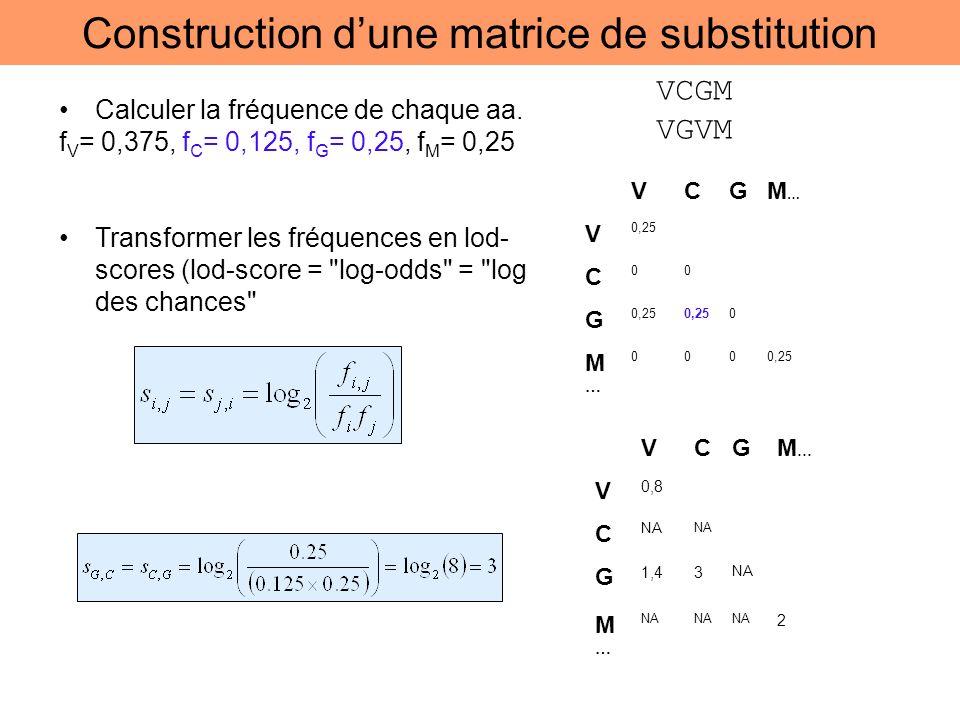 Construction dune matrice de substitution Calculer la fréquence de chaque aa. f V = 0,375, f C = 0,125, f G = 0,25, f M = 0,25 Transformer les fréquen