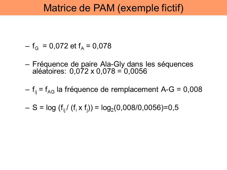 –f G = 0,072 et f A = 0,078 –Fréquence de paire Ala-Gly dans les séquences aléatoires: 0,072 x 0,078 = 0,0056 –f ij = f AG la fréquence de remplacemen