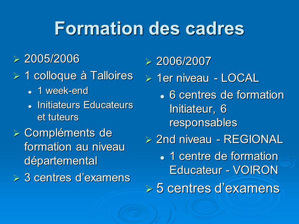 Formation des cadres 2005/2006 2005/2006 1 colloque à Talloires 1 colloque à Talloires 1 week-end 1 week-end Initiateurs Educateurs et tuteurs Initiateurs Educateurs et tuteurs Compléments de formation au niveau départemental Compléments de formation au niveau départemental 3 centres dexamens 3 centres dexamens 2006/2007 2006/2007 1er niveau - LOCAL 1er niveau - LOCAL 6 centres de formation Initiateur, 6 responsables 2nd niveau - REGIONAL 2nd niveau - REGIONAL 1 centre de formation Educateur - VOIRON 5 centres dexamens 5 centres dexamens