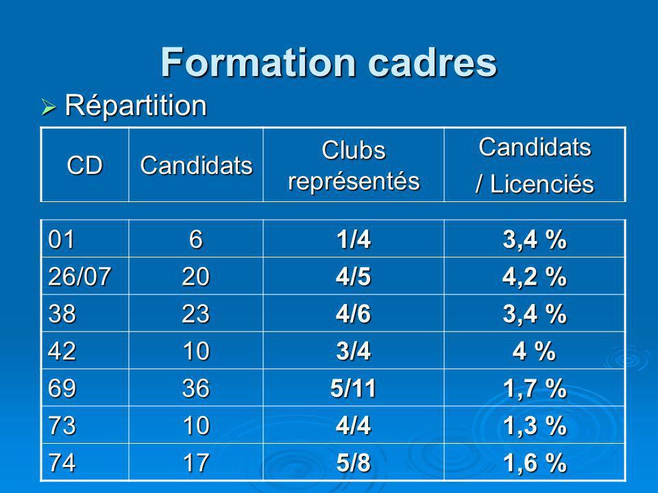 Formation cadres Répartition Répartition CDCandidats Clubs représentés Candidats / Licenciés 01 6 1/4 3,4 % 26/07 20 4/5 4,2 % 38 23 4/6 3,4 % 42 10 3/4 4 % 69 36 5/11 1,7 % 73 10 4/4 1,3 % 74 17 5/8 1,6 %