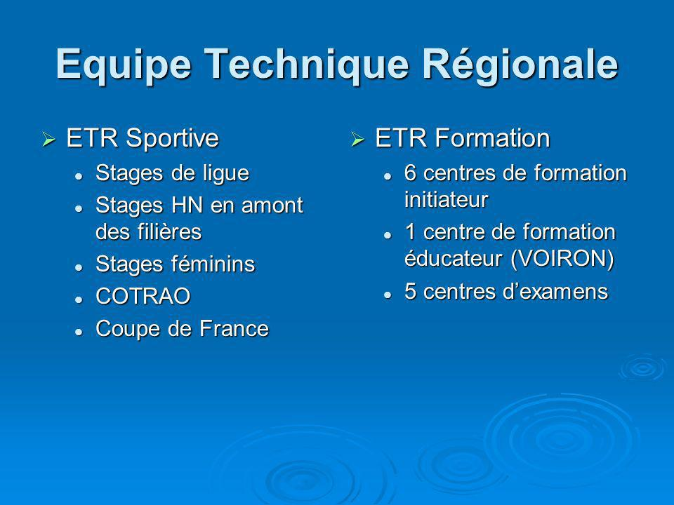 Equipe Technique Régionale ETR Sportive ETR Sportive Stages de ligue Stages de ligue Stages HN en amont des filières Stages HN en amont des filières S