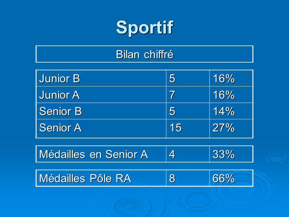 Sportif Bilan chiffré Junior B 516% Junior A 716% Senior B 514% Senior A 1527% Médailles en Senior A 433% Médailles Pôle RA 866%