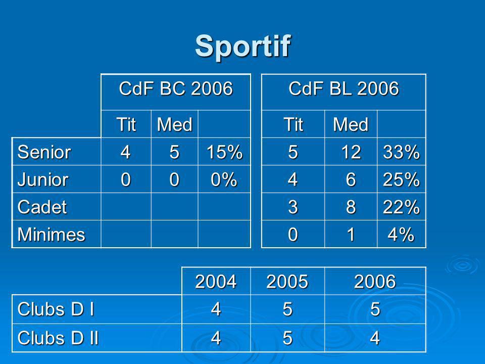 Sportif CdF BC 2006 CdF BL 2006 TitMedTitMed Senior4515%51233% Junior000%4625% Cadet3822% Minimes014% 200420052006 Clubs D I 455 Clubs D II 454