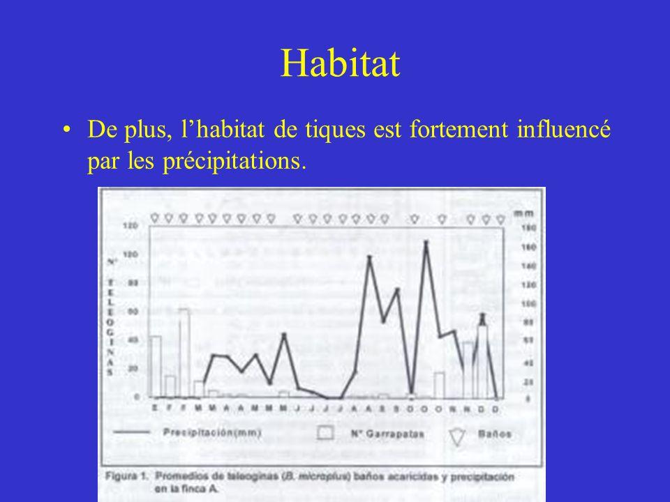 Habitat De plus, lhabitat de tiques est fortement influencé par les précipitations.
