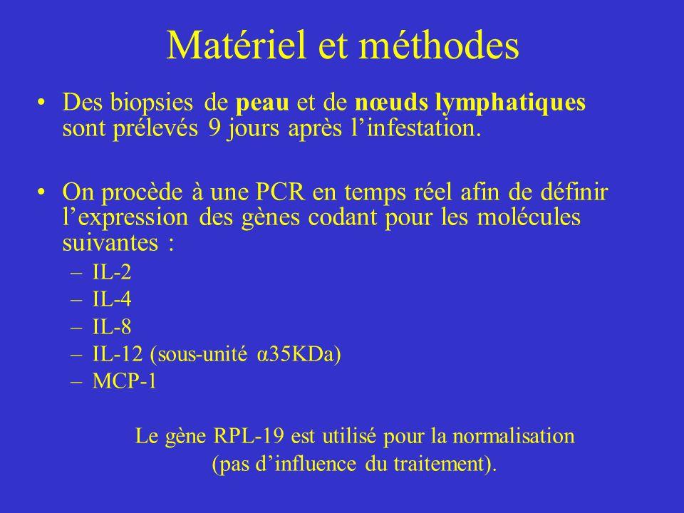 Matériel et méthodes Des biopsies de peau et de nœuds lymphatiques sont prélevés 9 jours après linfestation.