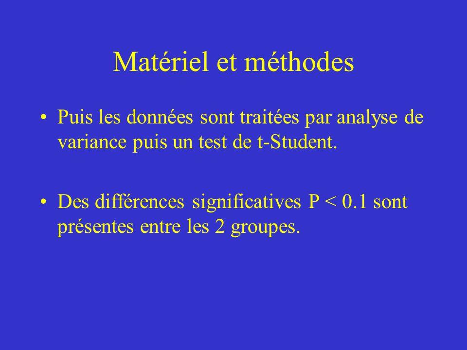 Matériel et méthodes Puis les données sont traitées par analyse de variance puis un test de t-Student.