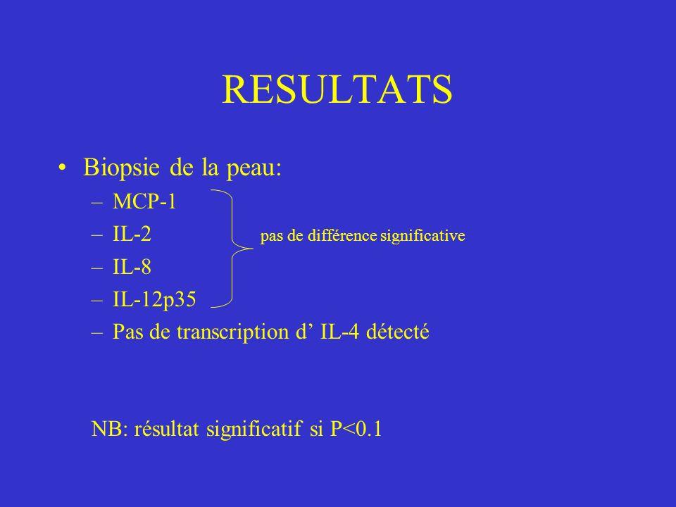 RESULTATS Biopsie de la peau: –MCP-1 –IL-2 pas de différence significative –IL-8 –IL-12p35 –Pas de transcription d IL-4 détecté NB: résultat significatif si P<0.1