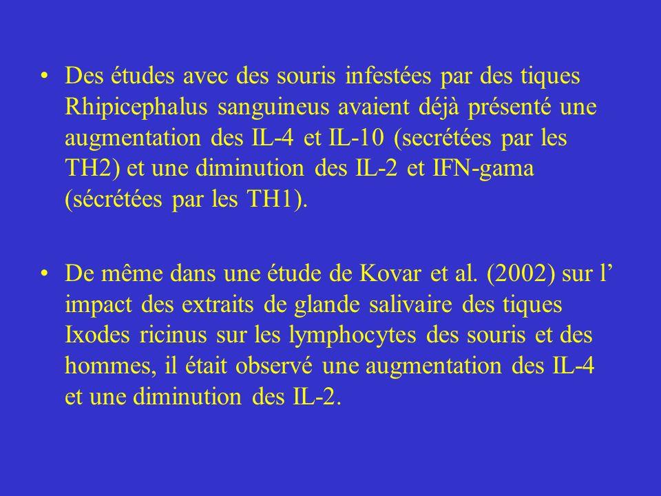 Des études avec des souris infestées par des tiques Rhipicephalus sanguineus avaient déjà présenté une augmentation des IL-4 et IL-10 (secrétées par les TH2) et une diminution des IL-2 et IFN-gama (sécrétées par les TH1).