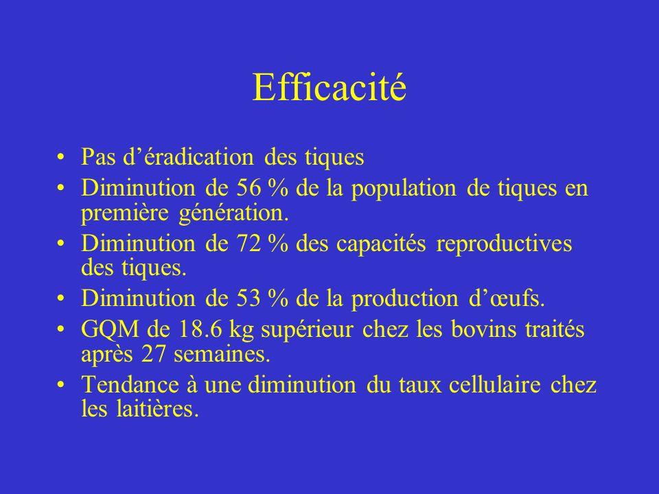 Efficacité Pas déradication des tiques Diminution de 56 % de la population de tiques en première génération.