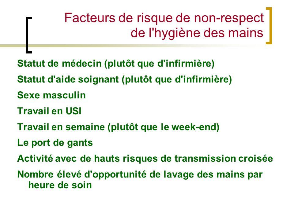 Facteurs de risque de non-respect de l'hygiène des mains Statut de médecin (plutôt que d'infirmière) Statut d'aide soignant (plutôt que d'infirmière)