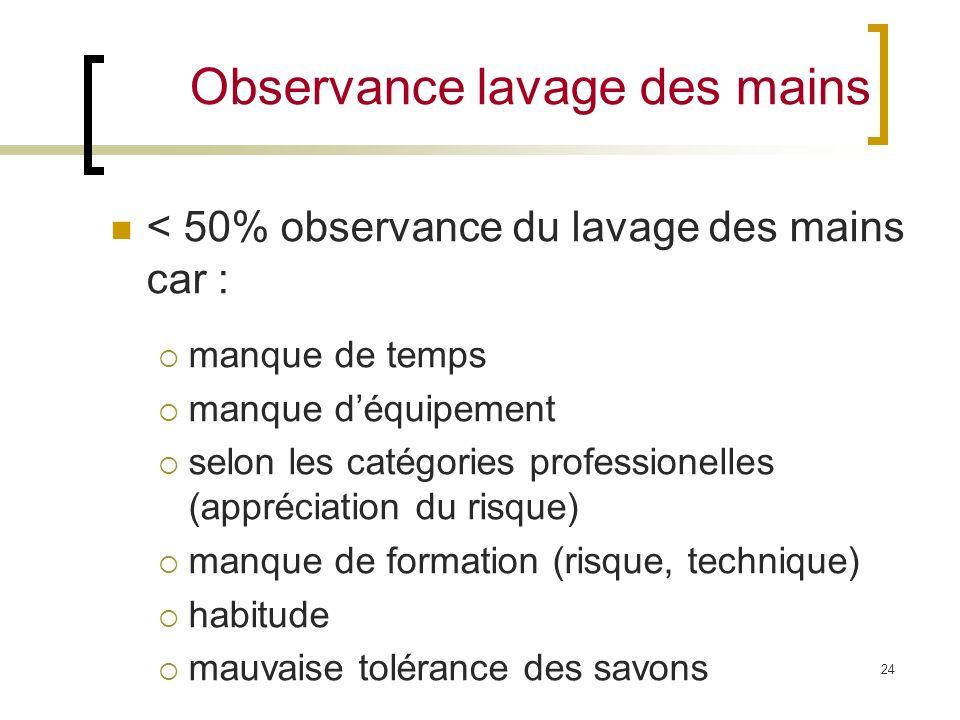 24 Observance lavage des mains < 50% observance du lavage des mains car : manque de temps manque déquipement selon les catégories professionelles (app