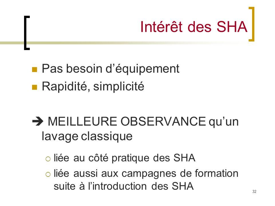 32 Intérêt des SHA Pas besoin déquipement Rapidité, simplicité MEILLEURE OBSERVANCE quun lavage classique liée au côté pratique des SHA liée aussi aux