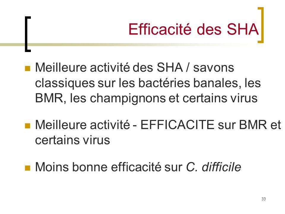33 Efficacité des SHA Meilleure activité des SHA / savons classiques sur les bactéries banales, les BMR, les champignons et certains virus Meilleure a
