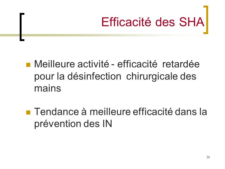 34 Efficacité des SHA Meilleure activité - efficacité retardée pour la désinfection chirurgicale des mains Tendance à meilleure efficacité dans la pré