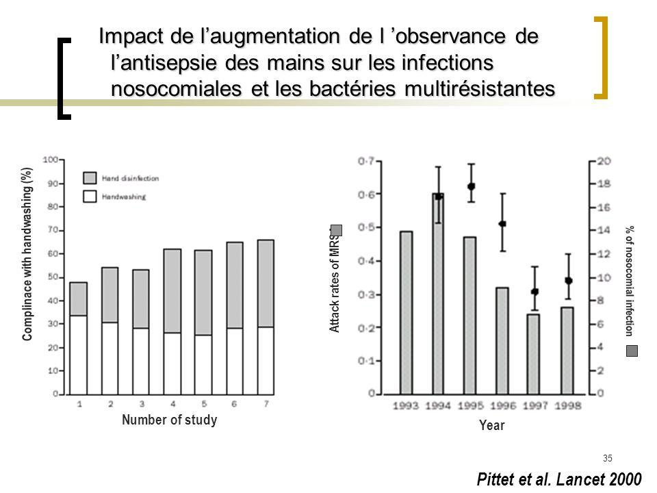 35 Impact de laugmentation de l observance de lantisepsie des mains sur les infections nosocomiales et les bactéries multirésistantes Impact de laugme