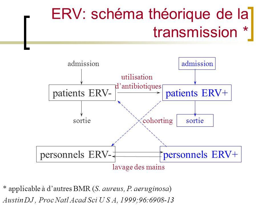 ERV: schéma théorique de la transmission * patients ERV-patients ERV+ personnels ERV+personnels ERV- lavage des mains utilisation dantibiotiques cohor