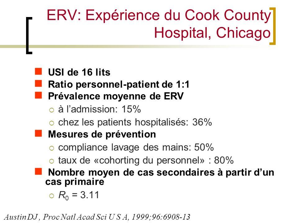 ERV: Expérience du Cook County Hospital, Chicago USI de 16 lits Ratio personnel-patient de 1:1 Prévalence moyenne de ERV à ladmission: 15% chez les pa