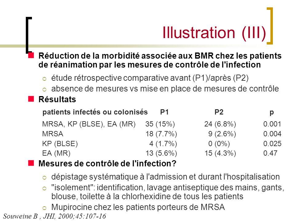 Illustration (III) Réduction de la morbidité associée aux BMR chez les patients de réanimation par les mesures de contrôle de l'infection étude rétros